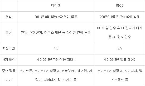 삼성-LG, 불붙는 TV OS 대결...화두는 '연결성 확보'?