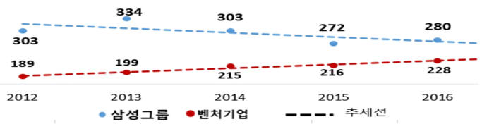 삼성그룹과 벤처기업 매출 추세 <단위:조원>