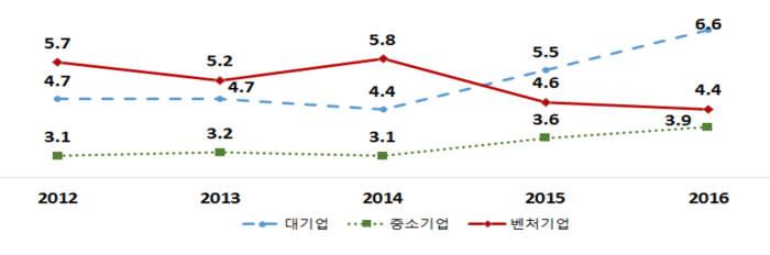 대,중소,벤처기업 영업이익률 추이 <단위 :%>