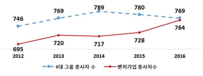 6대 그룹 및 벤처기업 종사자 현황 <단위:천명>