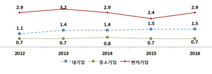 대,중소,벤처기업 매출액 대비 연구개발비 비율 <단위 : %>