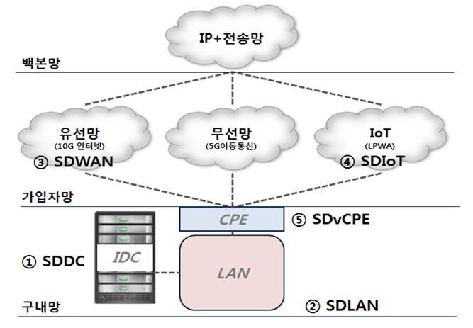 초연결망 5개 과제에는 SDLAN과 SDIoT, SDvCPE 외에도 소프트웨어정의데이터센터(SDDC), 소프트웨어정의장거리통신망(SDWAN)이 있다. 과기정통부와 NIA는 5세대(5G) 이동통신과 와이파이를 추가, 4차산업혁명위원회가 발표한 '초연결 지능형 네트워크 전략'을 뒷받침할 계획이다. 2017년 계획했던 5개 과제.