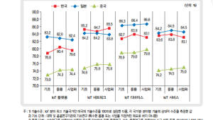 한국 IoT 기술 수준 미국의 82.9%...법·제도 규제 전면 재검토해야