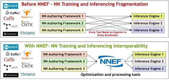 크로노스그룹이 신경망 데이터 교환을 위한 포맷 표준을 발표했다. 사진 위는 NNEF가 적용되기 전 학습데이터를 교환할 수 있는 AI를 의미하며 아래는 NNEF로 서로 다른 학습엔진에서 데이터를 교환할 수 있게 된 것을 설명한 그림.