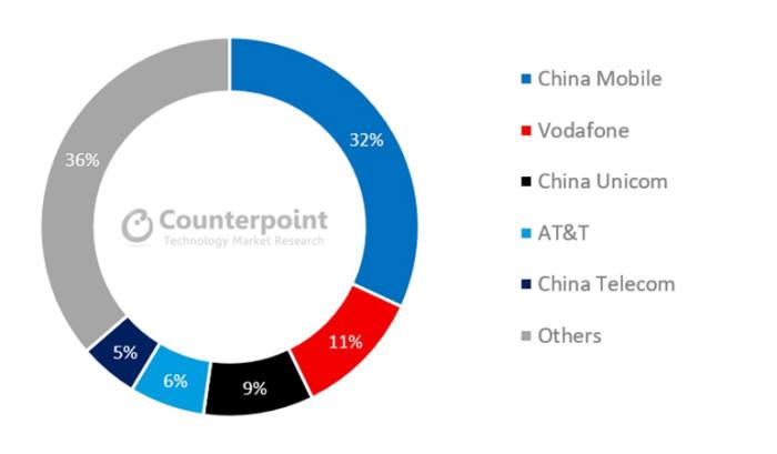 세계 IoT 가입 회선 절반은 중국이 차지