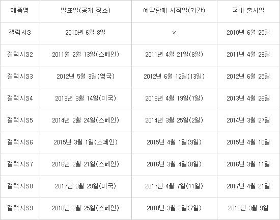 '갤럭시S9' 3월 2일 예판 개시… 가격은 전작보다 1만~6만원↑