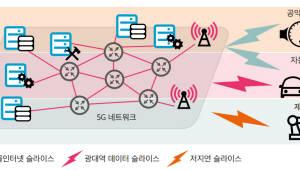 <556>네트워크 슬라이싱