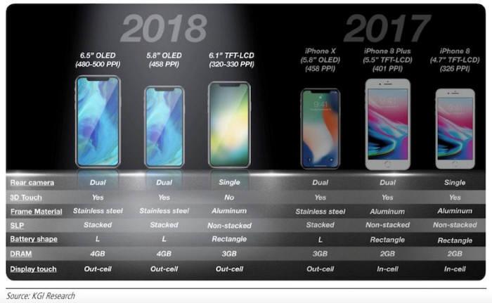 """""""6.1인치 LCD 아이폰X 출하량 1억대 넘길 것"""""""