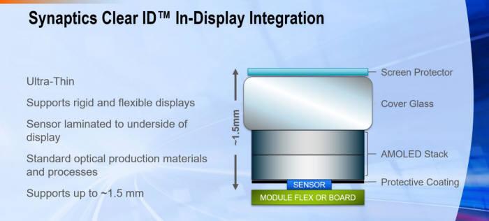 시냅틱스 디스플레이 지문인식센서가 동작하는 구조. 디스플레이 배면에서 화면 위 지문을 감지한다.(자료: 시냅틱스)