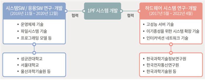 슈퍼컴퓨팅 시스템 개발 추진체계