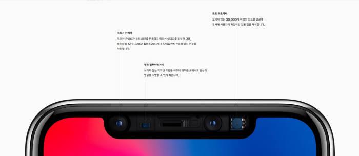 아이폰X은 상단부가 움푹 파인 모양의 OLED가 적용됐다. 도트프로젝터, 투광일루미네이터, 전면 카메라 등을 밖으로 노출시키기 위해서인 데, 애플은 이런 상단마저 화면으로 채우려는 시도를 하고 있다.(사진 출처: 애플 홈페이지).
