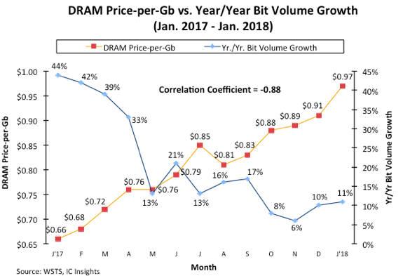2017년 1월부터 2018년 1월까지 월별 기가비트당 D램 가격과 비트증가율 추이(자료 IC인사이츠).