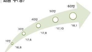 서울 '따릉이', 2년 반 만에 회원수 60만 돌파