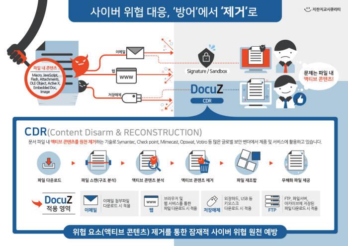 일본 이어 국내에서도 CDR 솔루션 시장 개화…보안업체 경쟁 치열