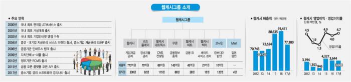 """[인터뷰]윤완수 웹케시 사장 """"핀테크 1호 상장, 일본·캄보디아 등 글로벌 무대로"""""""