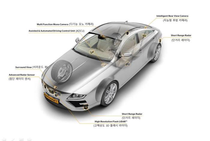 차량에 탑재된 첨단운전자보조시스템(ADAS).