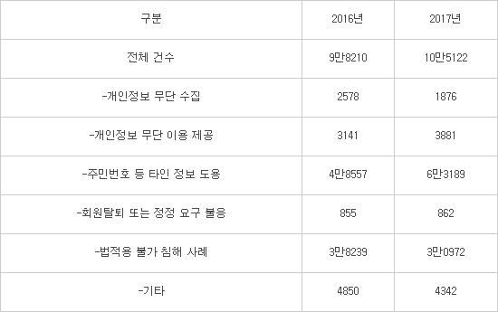 소상공인 사업장, 개인정보 유출 '사각지대'