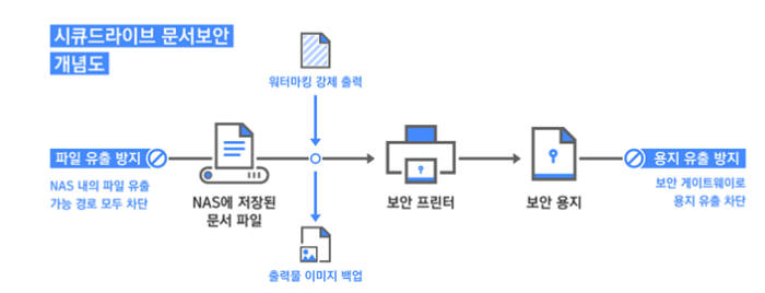 정보보호 솔루션, 물리적 문서보안 만나 문서보안 완벽 구축