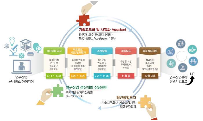 연구산업 신서비스 아이디어 경진대회 절차