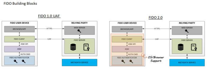 PC·웹에서 비밀번호가 사라진다...오늘 PC·웹 생체인증 'FIDO2' 공개