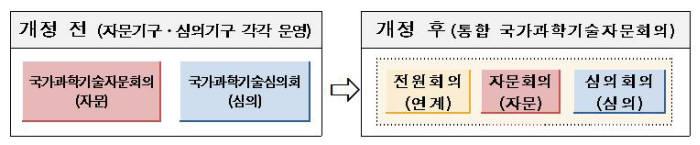 국가과학기술자문회의 통합 전후 비교(자료 : 과기정통부)