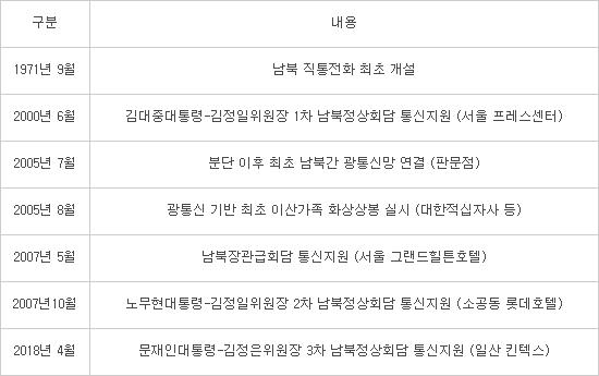[2018 남북정상회담]대한민국 5G 빛났다