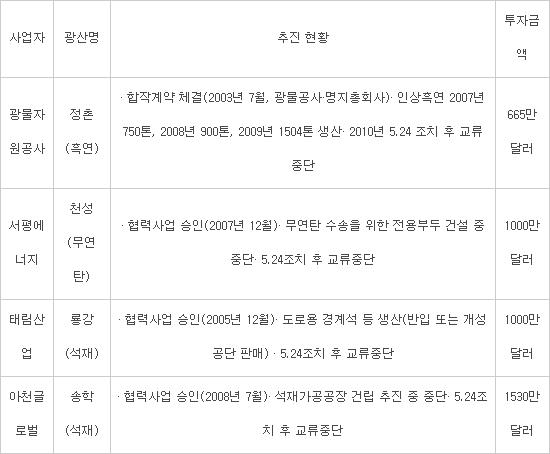 [2018 남북정상회담]통신·에너지…北 '투자 길' 열리나