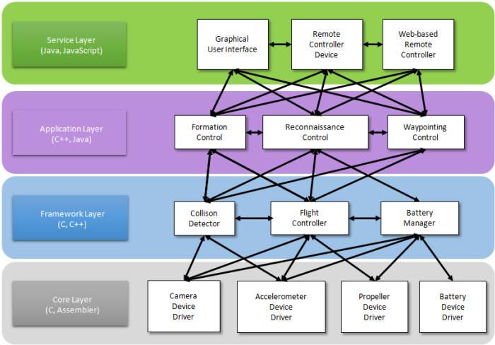 풀스텍SW 체계