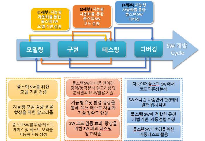 풀스택 SW 다중언어 검증 및 디버깅 연구