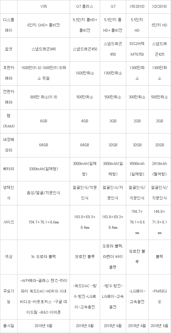 LG전자, 내달 LG V35, Q7·Q7플러스, X5·X2 출시