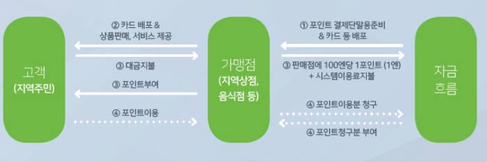 전자화폐로 지방활성화 프로젝트 꺼낸 일본...한국과 '다른길'