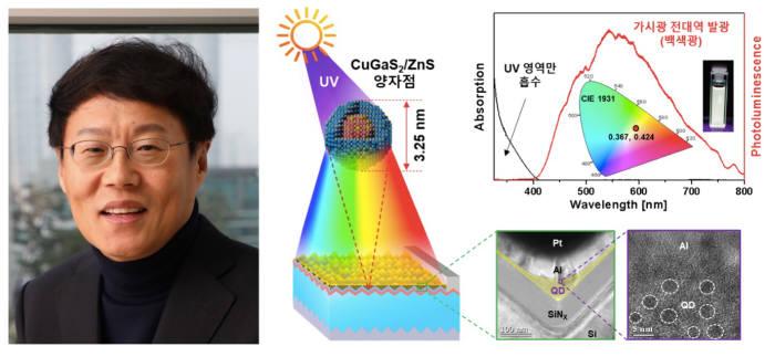 한양대 박재근 교수(사진 왼쪽)팀이 친환경 양자점이 장착된 실리콘 태양전지 기술을 개발했다. 기존 실리콘 태양전지가 활용하지 못하던 자외선 영역 빛 에너지로부터 추가적인 전력 생산이 가능해짐에 따라, 전력변환효율이 양자점을 장착하기 전보다 4.11% 향상된다.