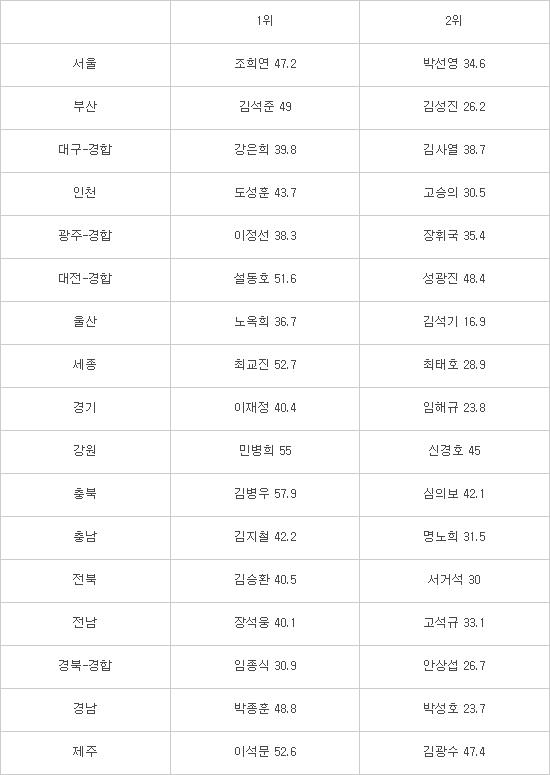 [6·13 지방선거]교육감 출구조사 결과 13곳에서 진보 강세