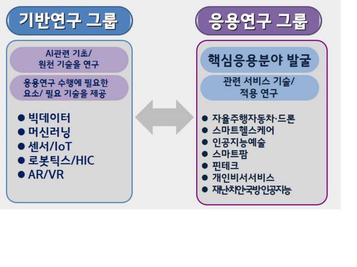 GIST AI센터 연구개발 추진현황.
