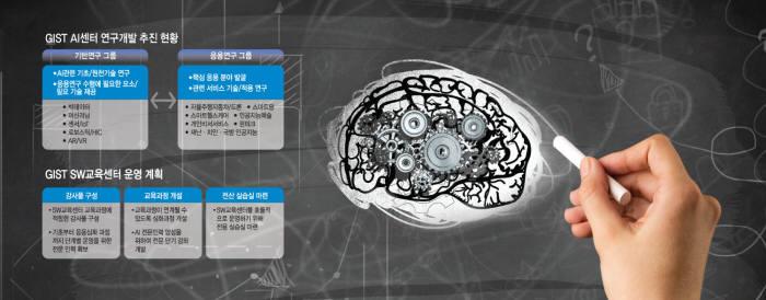 [GIST, AI의 진화] ②GIST AI센터와 SW교육의 미래