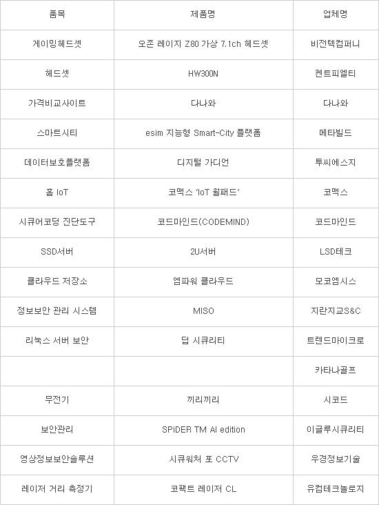 [2018 상반기 인기상품]품질우수/브랜드우수