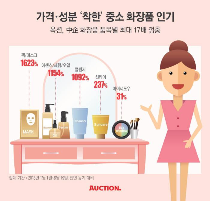 """옥션 """"화장대 점령한 '가성비'...中企 화장품 인기"""""""