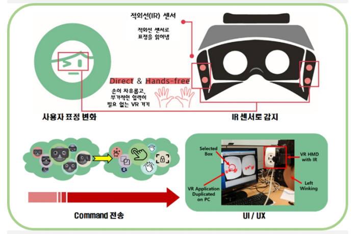 핸즈프리 VR/AR 인터페이스 시스템 개요