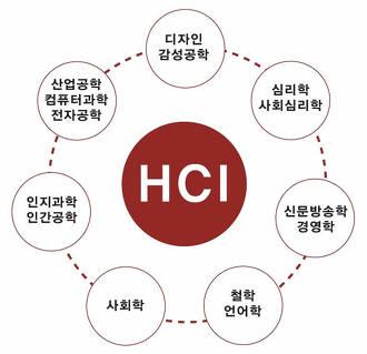 HCI 학제간 연구분야.(출처-한국HCI학회)