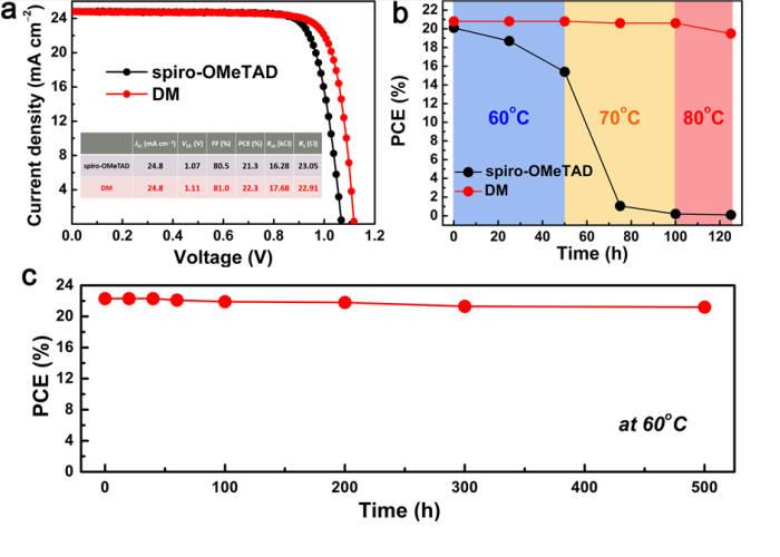 DM과 spiro-OMeTAD를 도입한 페로브스카이트 태양전지를 비교한 그래프