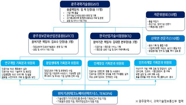 AI 창업단지 조성 연구용역 추진 체계도.