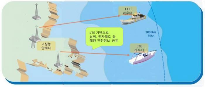 LTE-M을 쓰는 이내비게이션 개념도