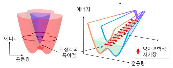 Fe3GeTe2 전자구조의 위상학적 특이점