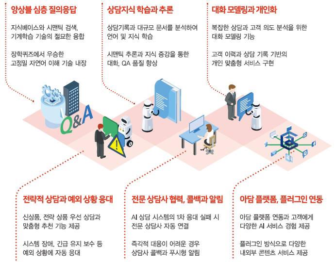 솔트룩스 챗봇 아담 톡봇 핵심기능. 솔트룩스 제공