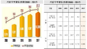 무역 활동 기업 수 증가..수출보다 수입 기업 급증