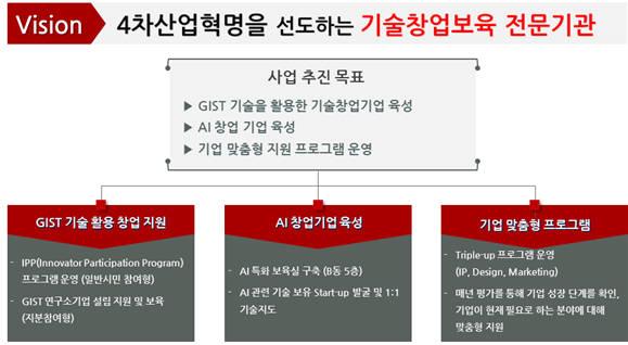 GIST 창업진흥센터 비전 및 목표.