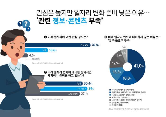 자료=서울산업진흥원(SBA) 제공