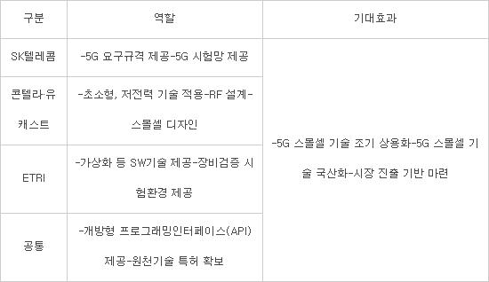 "SK텔레콤, 중소기업과 5G 스몰셀 공동개발···""5G 상생협력모델 만든다"""