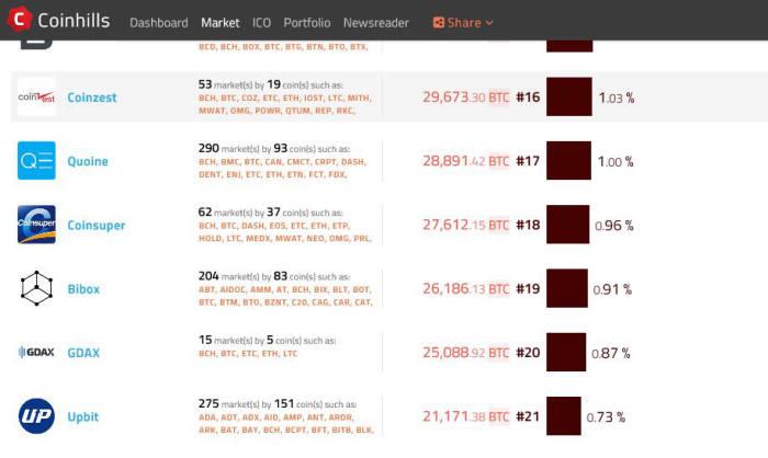 글로벌 3대 암호화폐 거래소 랭킹 사이트 코인힐스(Coinhills) 사이트