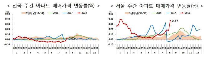 전국과 서울 주간 아파트 매매 가격 변동률 비교